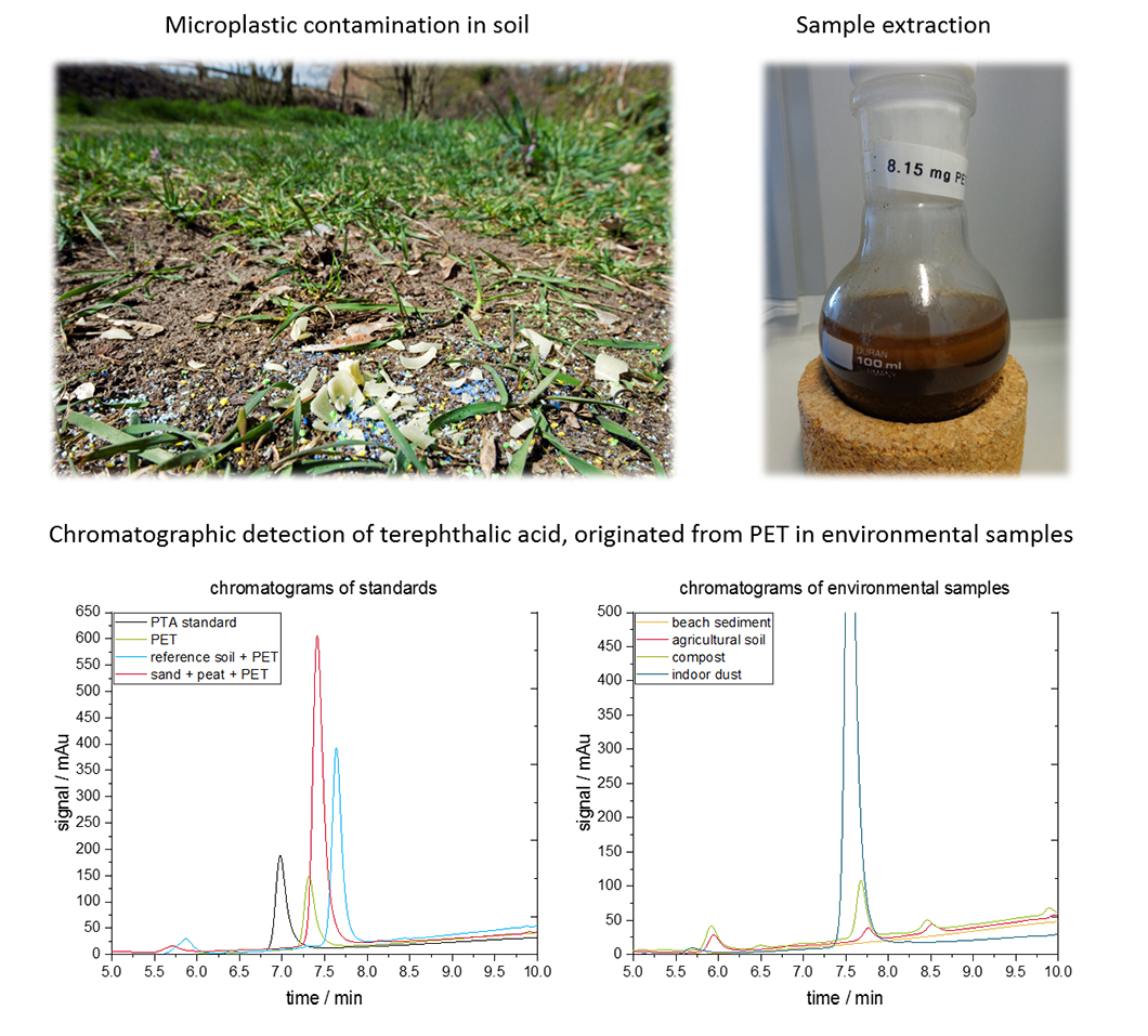 Microplastic particles in soil. Chromatograms of terephthalic acid resulting from the extraction of PET particles from environmental samples.