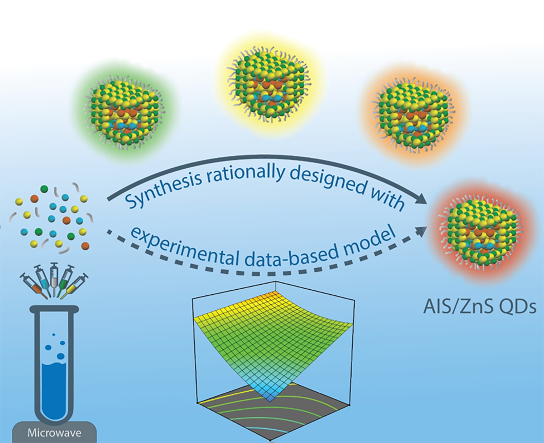 Graphical representation: Microwave-based synthesis of AgInS2/ZnS quantum dots (AIS/ZnS QDs)