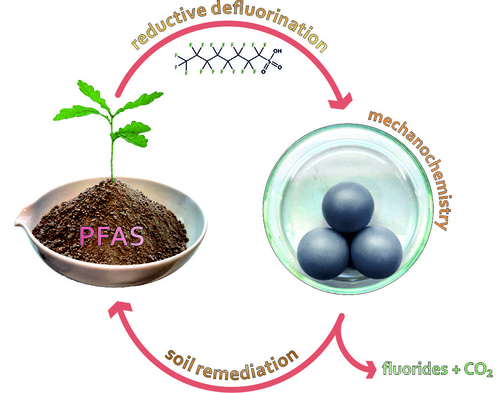 Mechanochemical reduction of PFAS contaminated soils as potential soil remediation method