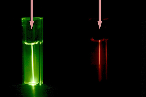 Upconversion luminescence: a nanoparticle suspension converts invisible NIR light into visible green and red light.