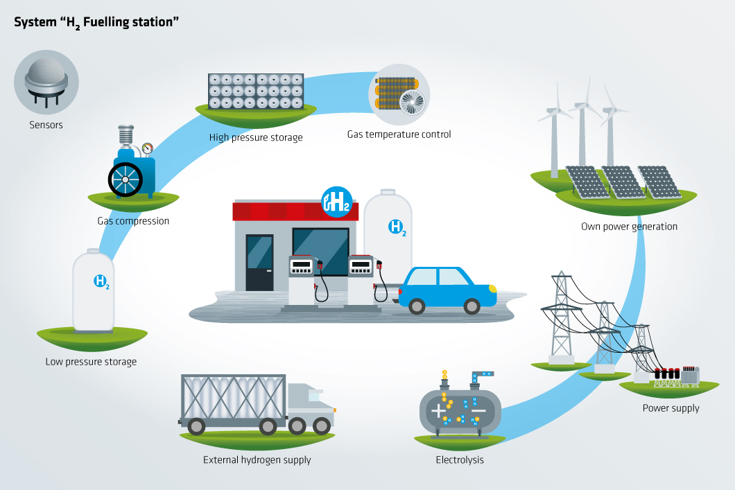 Value chain H2 filling station